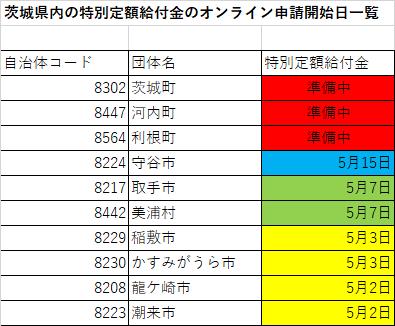 茨城県内の特別定額給付金のオンライン申請開始日一覧